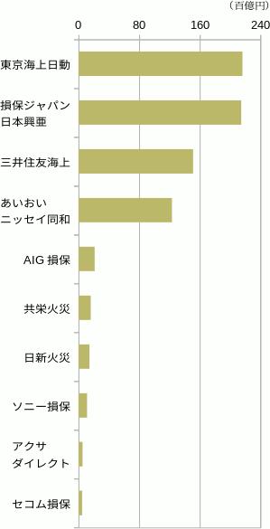 保険 火災 東京 海上 自動車